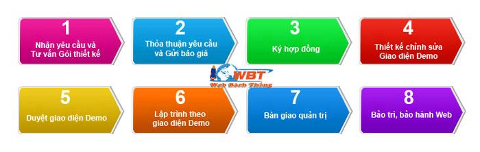 quy trình thiết kế website bán hàng