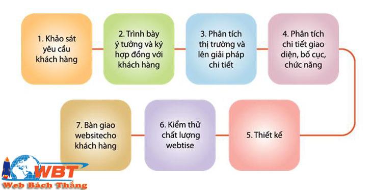 quy trình thiết kế website tại mỹ đức