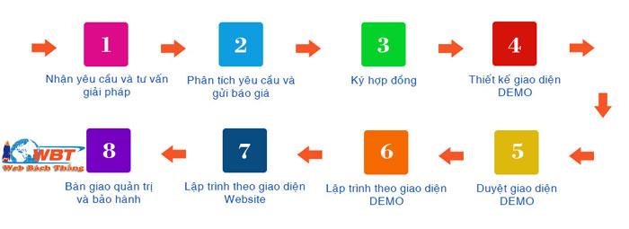 quy trình lợi ích thiết kế website tại quận Hai Bà Trưng