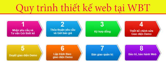 Quy trình thiết kế website tại ứng hòa