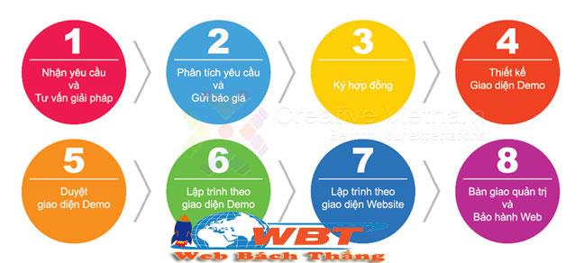 quy trình thiết kế website hà nội