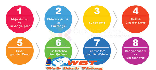 quy trình thiết kế website tại quận tây hồ