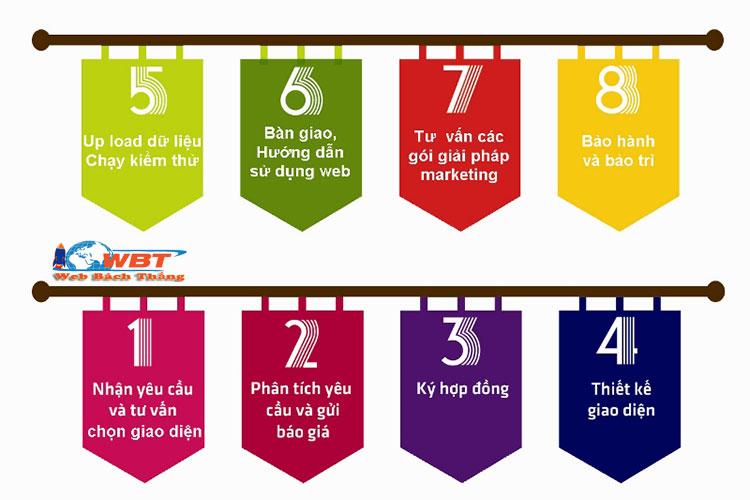quy trình thiết kế website tại Thái Bình