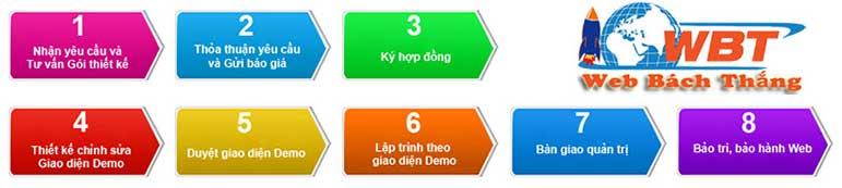 Thiết kế website dạy học trực tuyến