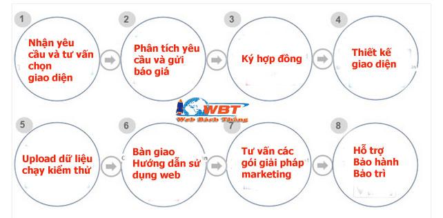 quy trình Thiết kế website tại Nha Trang chuẩn seo chuẩn di động giá tốt